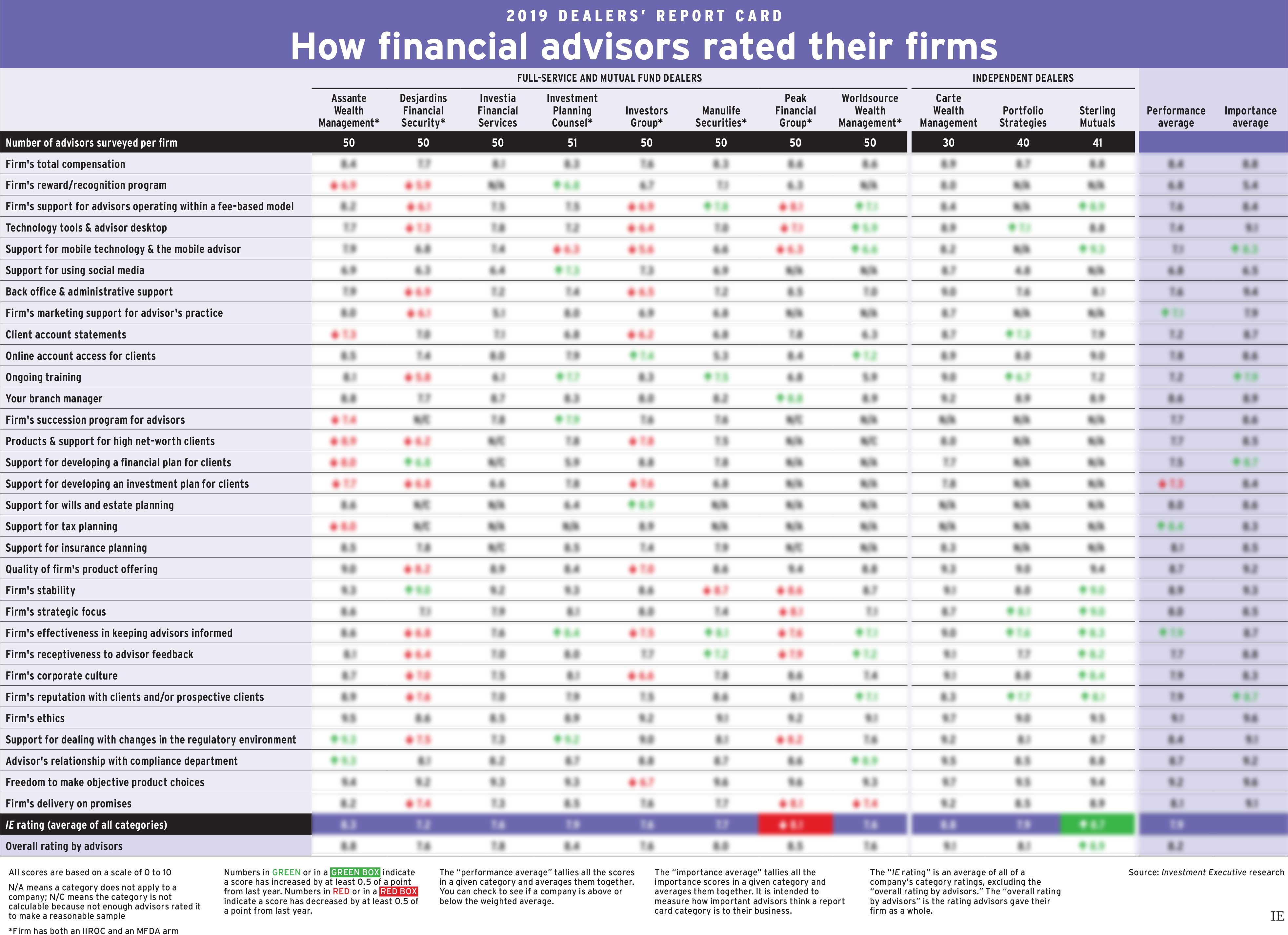 Dealers' report card 2019 chart