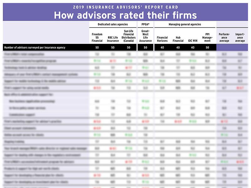 2019 Insurance Advisors' Report Card