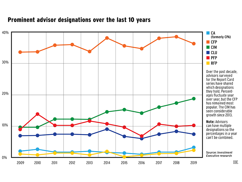 Advisors' Report Card 2019: Prominent advisor designations over the past 10 year