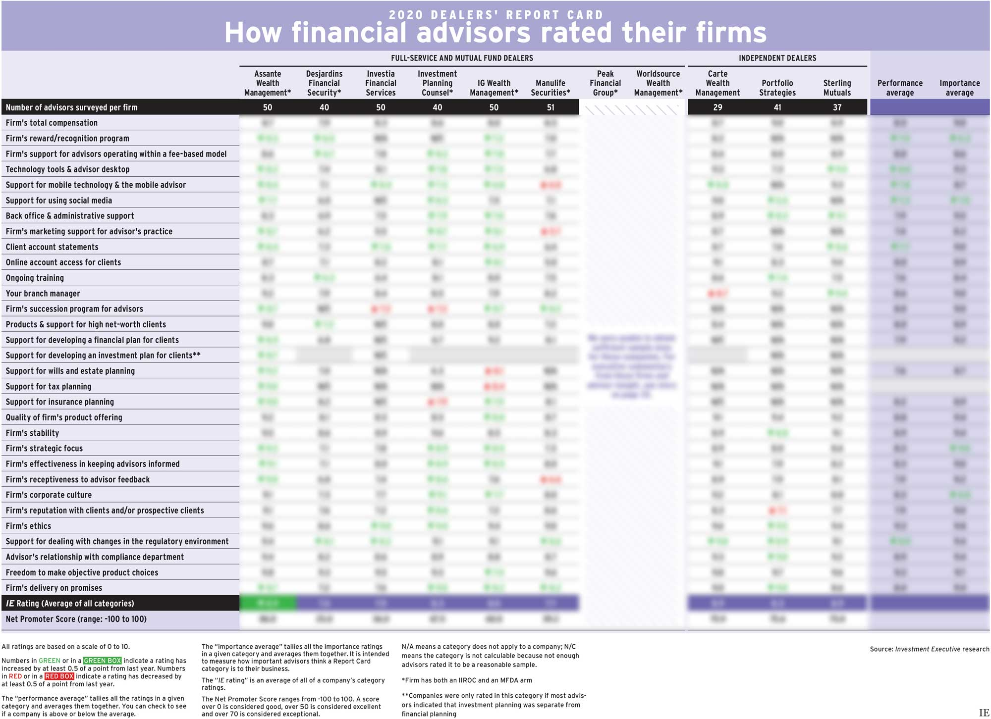 Dealers' Report Card 2020 main chart blurred